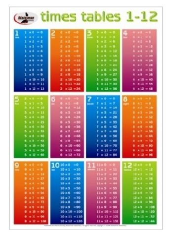Times Tables (1-12) Poster